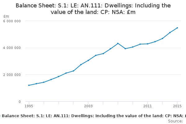 Balance Sheet: S.1: LE: AN.111: Dwellings: Including the value of the land: CP: NSA: £m