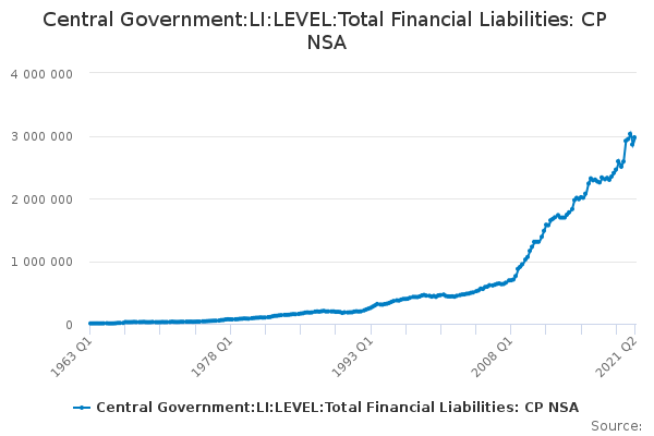 Central Government:LI:LEVEL:Total Financial Liabilities: CP NSA