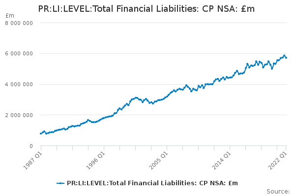 PR:LI:LEVEL:Total Financial Liabilities: CP NSA: £m