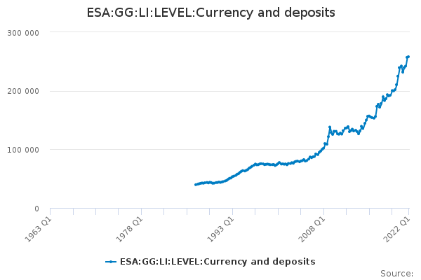 ESA:GG:LI:LEVEL:Currency and deposits