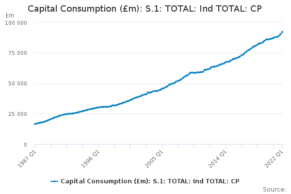 Capital Consumption (£m): S.1: TOTAL: Ind TOTAL: CP