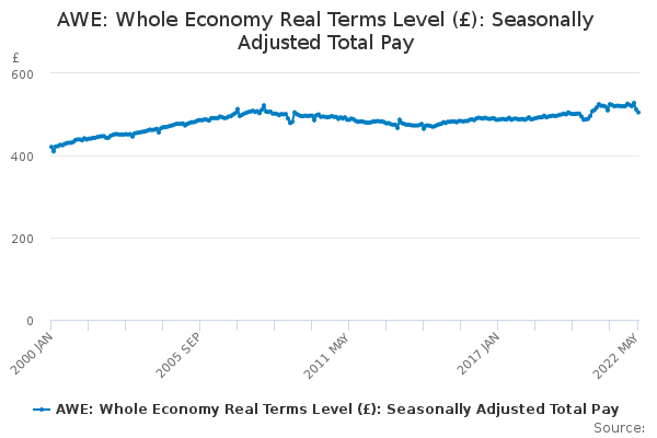 AWE: Whole Economy Real Terms Level (£): Seasonally Adjusted Total Pay