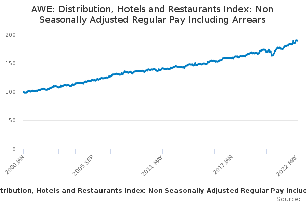 AWE: Distribution, Hotels and Restaurants Index: Non Seasonally Adjusted Regular Pay Including Arrears