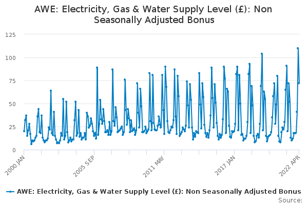 AWE: Electricity, Gas & Water Supply Level (£): Non Seasonally Adjusted Bonus