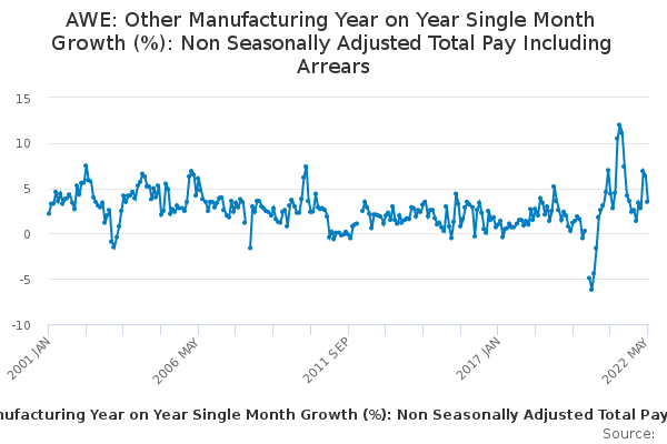 AWE: Other Manufacturing Year on Year Single Month Growth (%): Non Seasonally Adjusted Total Pay Including Arrears