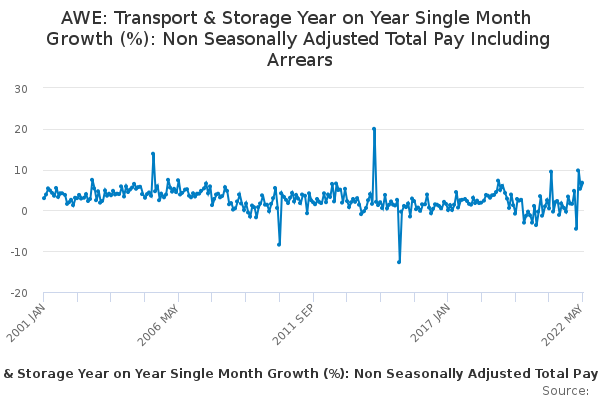 AWE: Transport & Storage Year on Year Single Month Growth (%): Non Seasonally Adjusted Total Pay Including Arrears