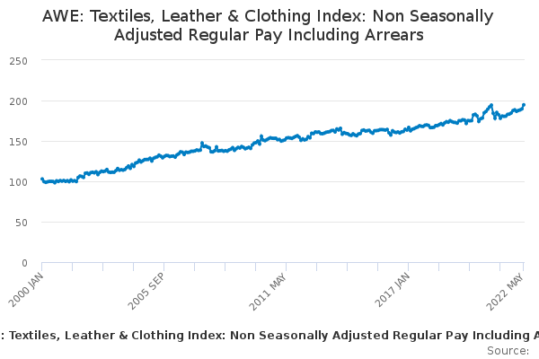 AWE: Textiles, Leather & Clothing Index: Non Seasonally Adjusted Regular Pay Including Arrears