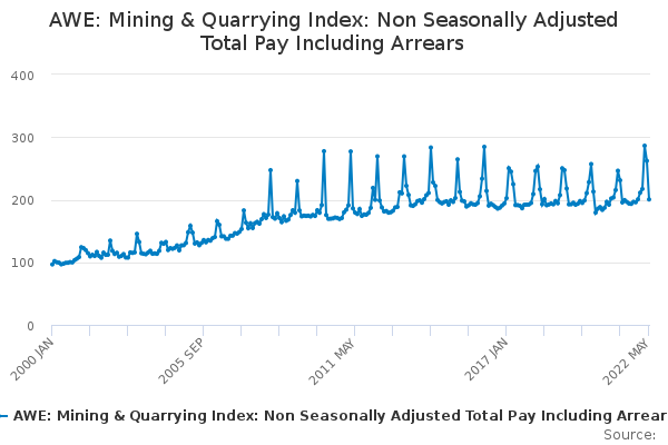 AWE: Mining & Quarrying Index: Non Seasonally Adjusted Total Pay Including Arrears