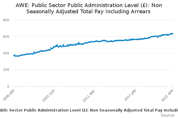 AWE: Public Sector Public Administration Level (£): Non Seasonally Adjusted Total Pay Including Arrears