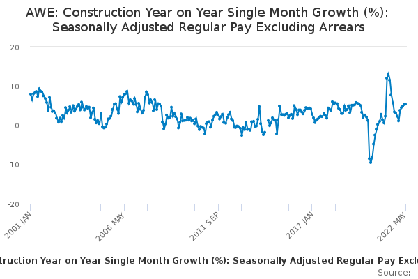 AWE: Construction Year on Year Single Month Growth (%): Seasonally Adjusted Regular Pay Excluding Arrears