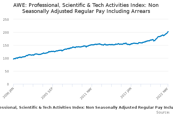 AWE: Professional, Scientific & Tech Activities Index: Non Seasonally Adjusted Regular Pay Including Arrears