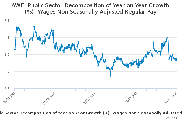 AWE: Public Sector Decomposition of Year on Year Growth (%): Wages Non Seasonally Adjusted Regular Pay