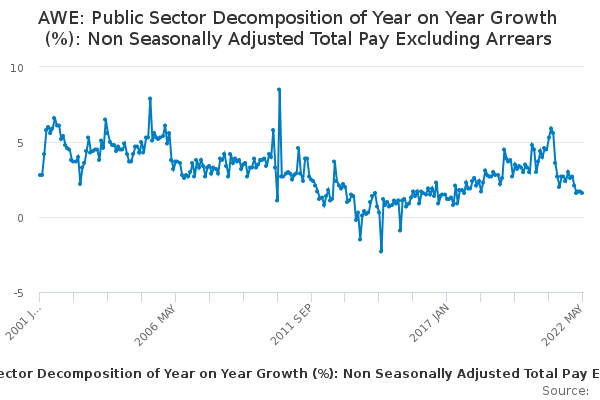 AWE: Public Sector Decomposition of Year on Year Growth (%): Non Seasonally Adjusted Total Pay Excluding Arrears