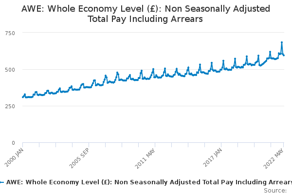 AWE: Whole Economy Level (£): Non Seasonally Adjusted Total Pay Including Arrears