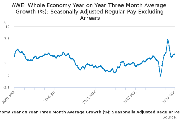 AWE: Whole Economy Year on Year Three Month Average Growth (%): Seasonally Adjusted Regular Pay Excluding Arrears