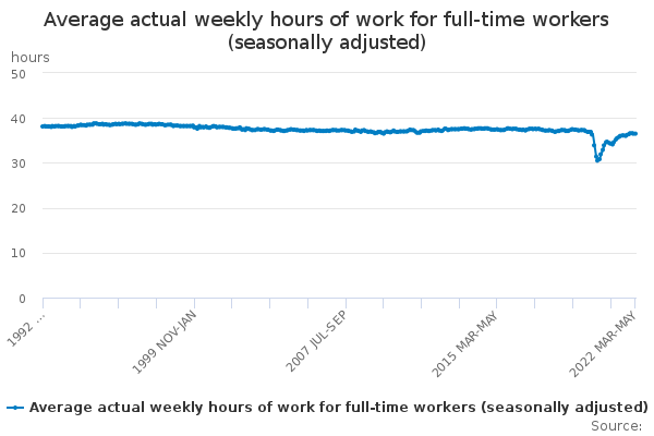 Average actual weekly hours of work for full-time workers (seasonally adjusted)