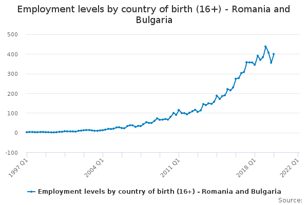 Employment levels by country of birth (16+) - Romania and Bulgaria