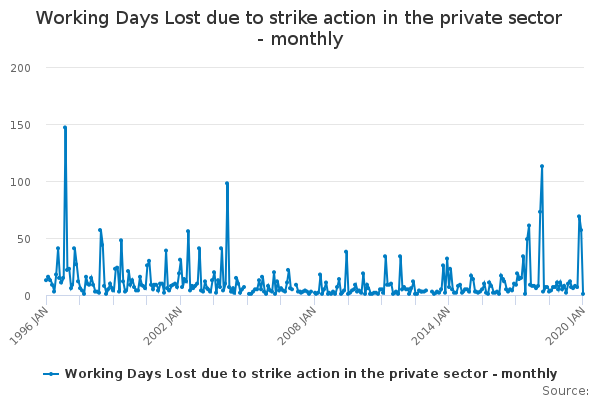 Working Days Lost due to strike action in the private sector - monthly