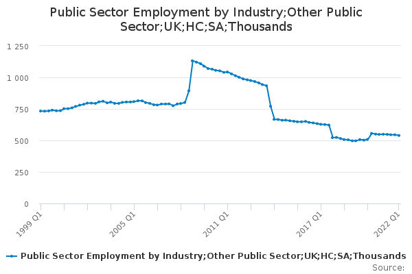 Public Sector Employment by Industry;Other Public Sector;UK;HC;SA;Thousands