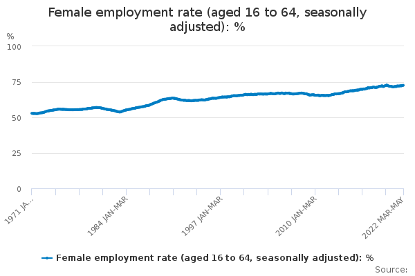 Female employment rate (aged 16 to 64, seasonally adjusted)