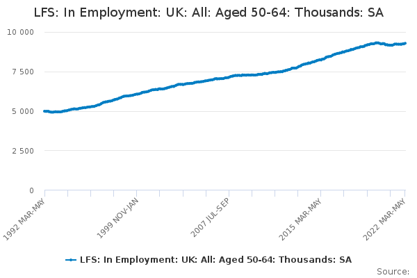 LFS: In Employment: UK: All: Aged 50-64: Thousands: SA