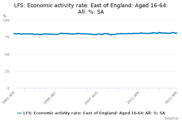 LFS: Economic activity rate: East of England: Aged 16-64: All: %: SA