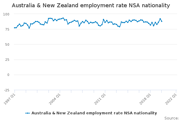 Australia & New Zealand employment rate NSA nationality