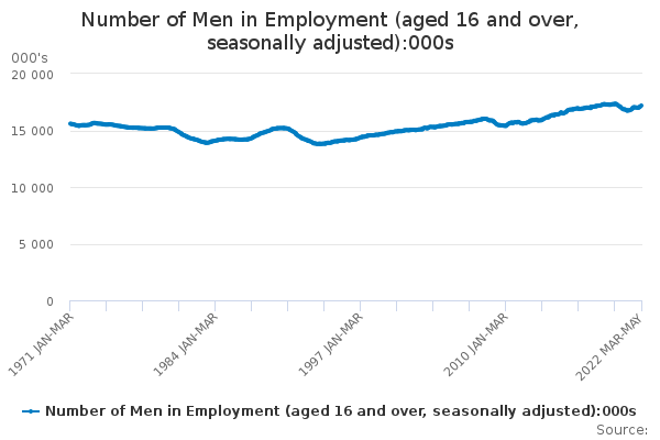 Number of Men in Employment (aged 16 and over, seasonally adjusted)