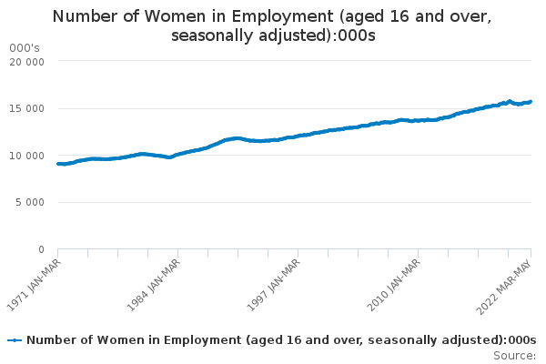 Number of Women in Employment (aged 16 and over, seasonally adjusted)