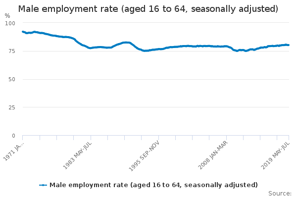 Male employment rate (aged 16 to 64, seasonally adjusted)