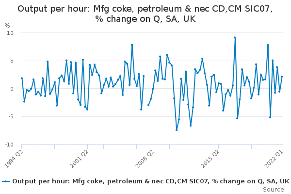 Output per hour: Mfg coke, petroleum & nec CD,CM SIC07, % change on Q, SA, UK
