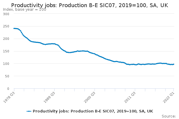 Productivity jobs: Production B-E SIC07, 2018=100, SA, UK