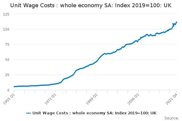Unit Wage Costs : whole economy SA: Index 2018=100: UK