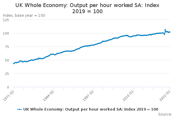 UK Whole Economy: Output per hour worked SA: Index 2016 = 100