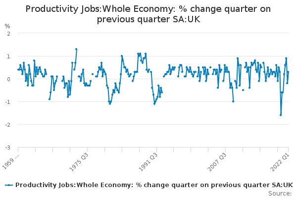 Productivity Jobs:Whole Economy: % change quarter on previous quarter SA:UK
