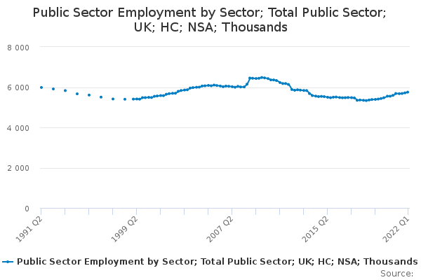 Public Sector Employment by Sector; Total Public Sector; UK; HC; NSA; Thousands