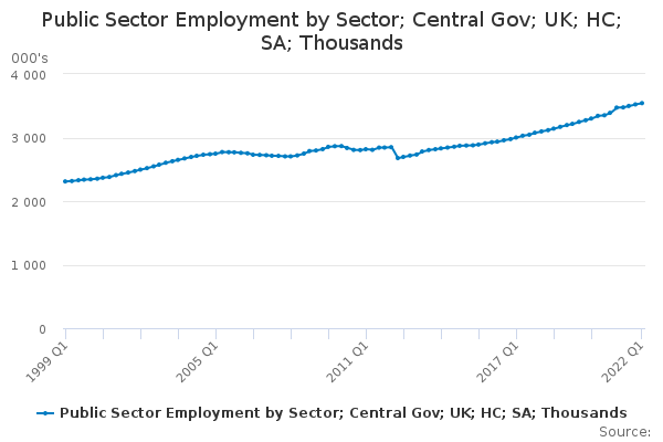 Public Sector Employment by Sector; Central Gov; UK; HC; SA; Thousands