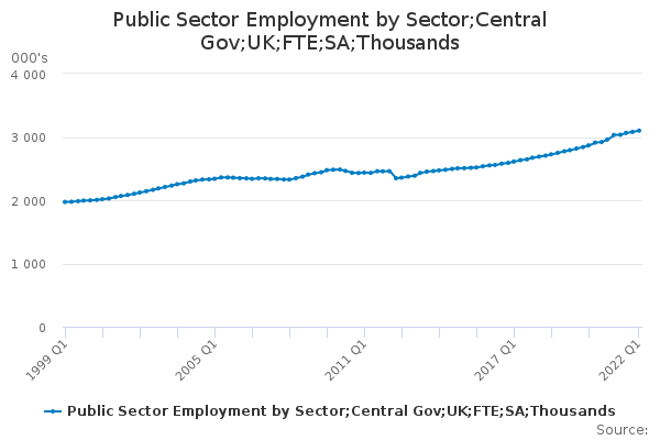 Public Sector Employment by Sector;Central Gov;UK;FTE;SA;Thousands