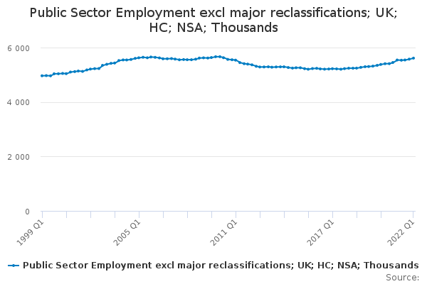 Public Sector Employment excl major reclassifications; UK; HC; NSA; Thousands