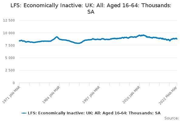 LFS: Economically Inactive: UK: All: Aged 16-64: Thousands: SA