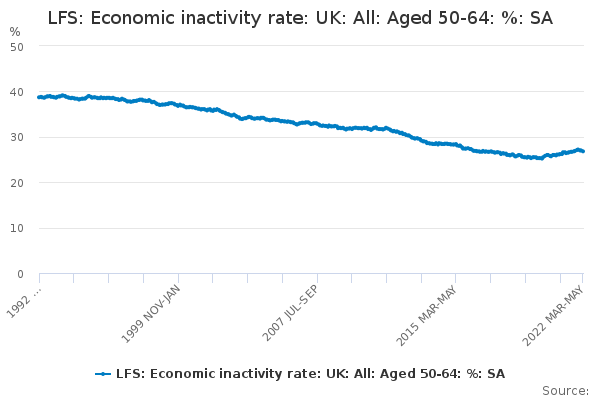 LFS: Economic inactivity rate: UK: All: Aged 50-64: %: SA