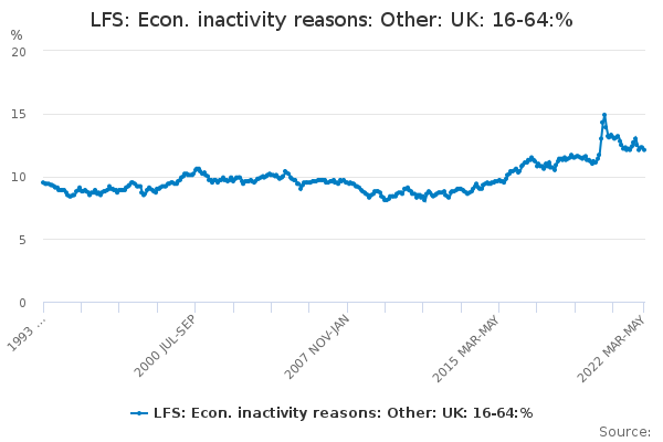 LFS: Econ. inactivity reasons: Other: UK: 16-64:%