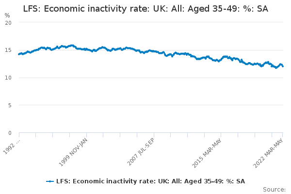 LFS: Economic inactivity rate: UK: All: Aged 35-49: %: SA
