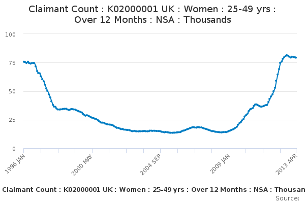 Claimant Count : K02000001 UK : Women : 25-49 yrs : Over 12 Months : NSA : Thousands