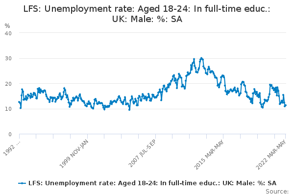 LFS: Unemployment rate: Aged 18-24: In full-time educ.: UK: Male: %: SA