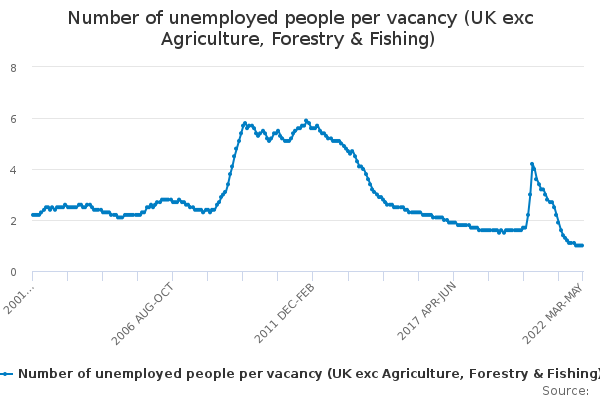 Number of unemployed people per vacancy (UK exc Agricultue, Forestry & Fishing)