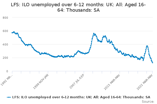 LFS: ILO unemployed over 6-12 months: UK: All: Aged 16-64: Thousands: SA