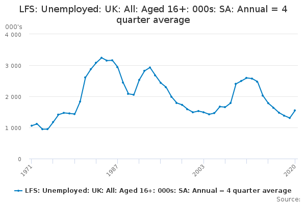 LFS: Unemployed: UK: All: Aged 16+: 000s: SA: Annual = 4 quarter average