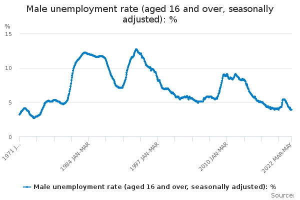 Male unemployment rate (aged 16 and over, seasonally adjusted)