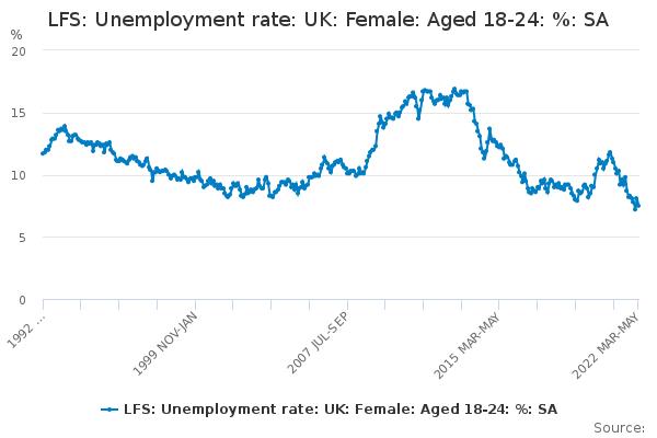 LFS: Unemployment rate: UK: Female: Aged 18-24: %: SA